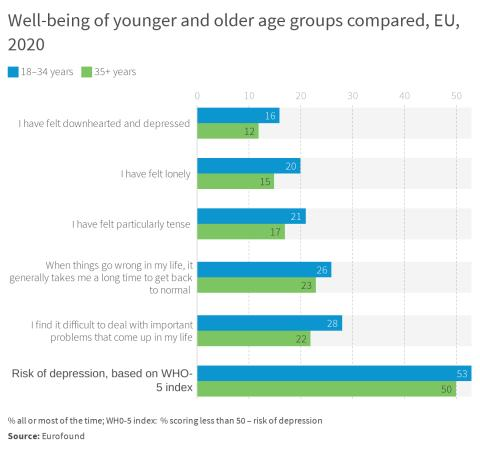 Well-being of younger and older age groups compared, EU, 2020