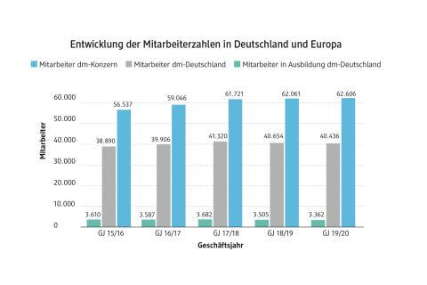 Entwicklung der Mitarbeiterzahlen in Deutschland und Europa 2019/20