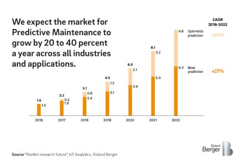 Expected marekt growth for Predictive Maintenance