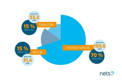 E-handelsmarknaden förändrades kraftigt