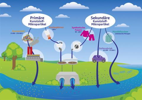 Mehr als 80 Balea-Produkte frei von synthetischen Polymeren