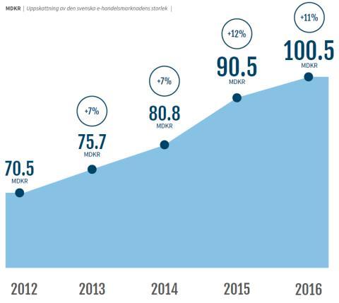 E-handeln passerar 100 miljarder kronor