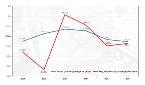 Vismas småföretagarindex årsskiftet 2013-2014