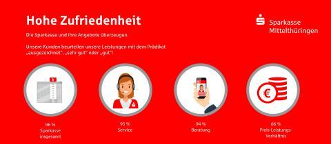 Ergebnisse S-Online-Kundendialog