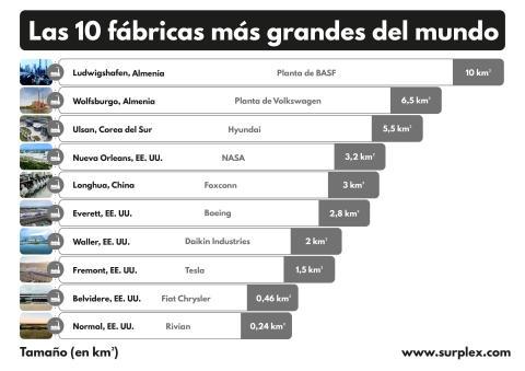 Las 10 fábricas más grandes del mundo ES