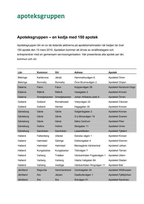 Apoteksgruppen – en kedja med 150 apotek