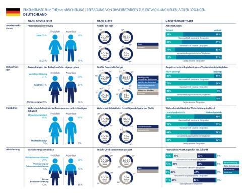 Infografik 1: Erkenntnisse zum Thema Absicherung - Deutschland