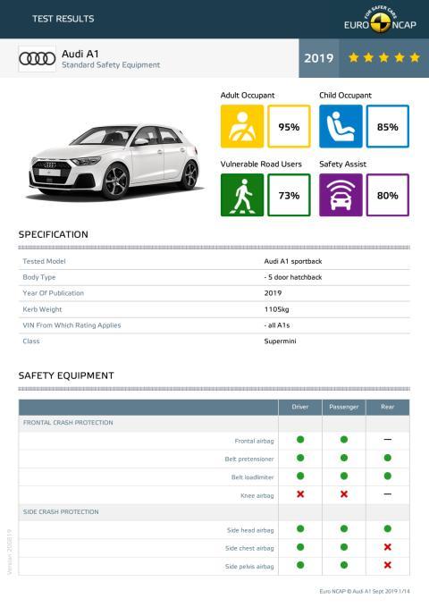 Audi A1 Euro NCAP datasheet September 2019
