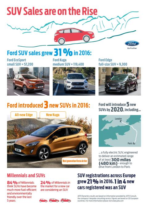 Salget af SUV'er i Europa stiger