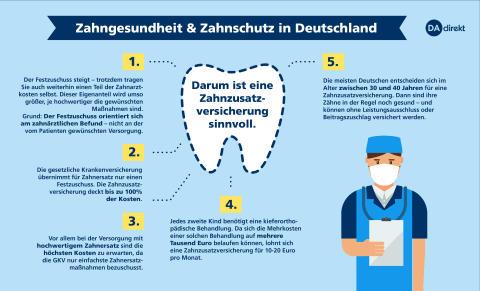 dadirekt-zahnzusatzversicherung-sinnvoll-150dpi