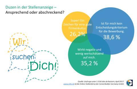 CareerBuilder-Umfrage_Duzen_in_der_Stellenanzeige