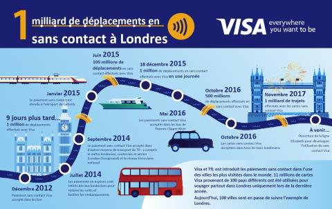 Infographie Visa_TfL