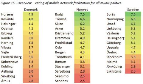 Score på mobil infrastruktur