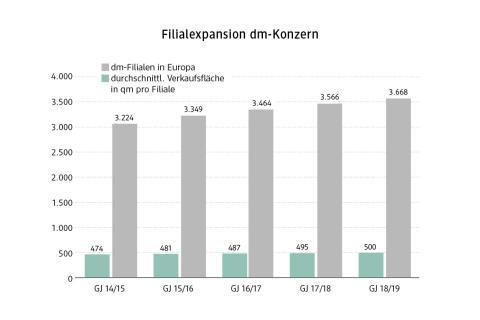 dm Grafik Filialexpansion Konzern 2019