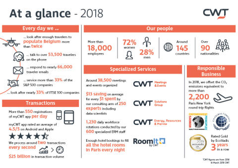 CWT Reports Strong Growth in 2018