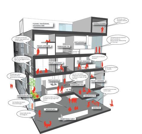 HSB Living Lab 3d