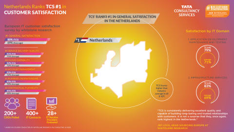 TCS #1 in Customer Satisfaction in the Netherlands