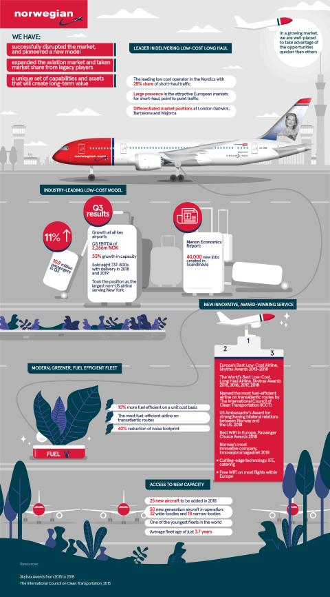 Norwegian's Sustainable Business Model
