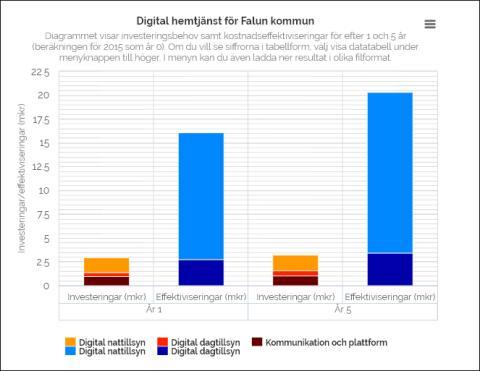 Falun värd för konferens om digitala tjänster