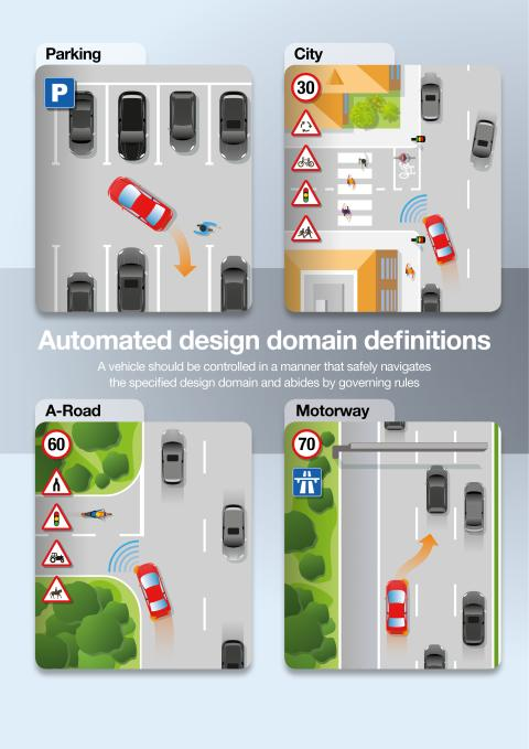 Automated design domain definitions