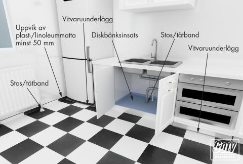 Vattensäkra köket - lär av badrumsbyggarna!