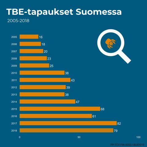 Web_infograafi_TBE-tapaukset