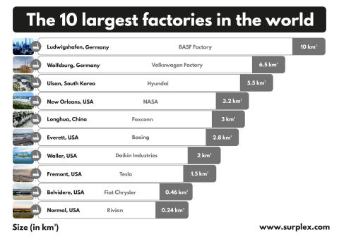 The 10 largest factories in the world