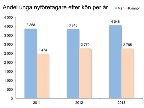 Kvinnornas andel minskar i ökat ungt nyföretagande
