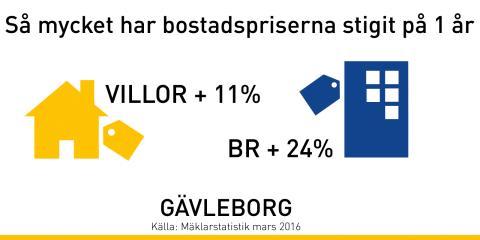 Kraftig prisökning på bostäder i Gävleborg