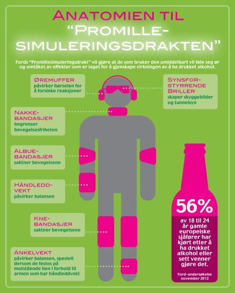Over halvparten av Europas unge har fyllekjørt eller sett venner drikke og kjøre; Fords «Promillesimuleringsdrakt» viser risikoen.