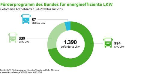 Förderprogramm für energieeffiziente Nutzfahrzeuge: Förderung von Erdgas-LKW stark nachgefragt