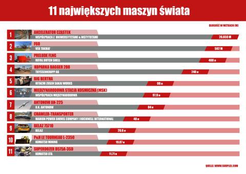 11 największych maszyn świata