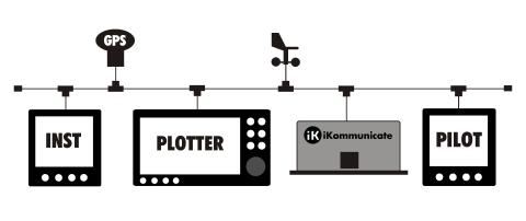 iKommunicate - Easy plug 'n play with a NMEA 2000 network