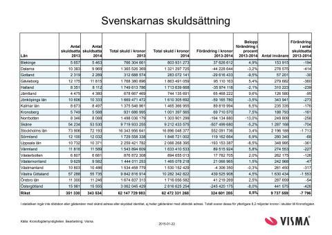 Svenskarnas skulder i siffror