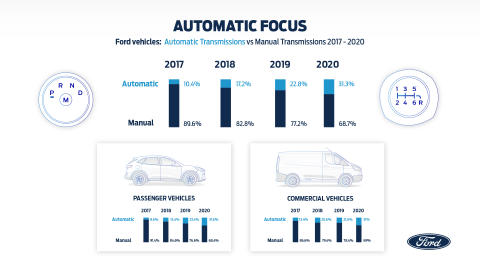 Rostoucí obliba automatických převodovek ukazuje směr k elektrifikované budoucnosti