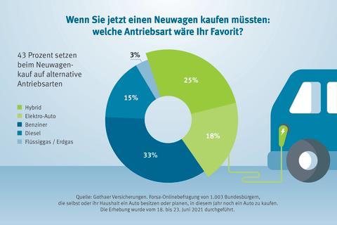 Infografik KFZ Neuwagen