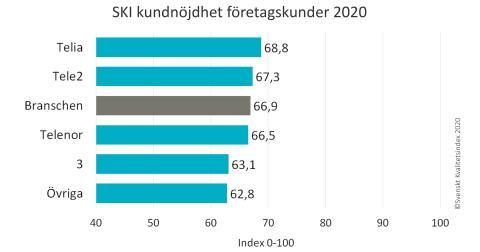 SKI Mobiloperatorer ranking Foretagskunder 2020