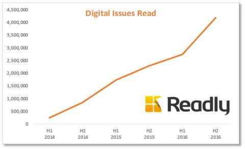 Readly's digital magazine sales growth accelerating