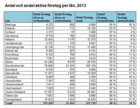 Antal och andel aktiva företag per län