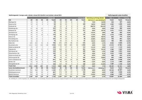 Vismas rapport för nyföretagandet (oktober 2014)