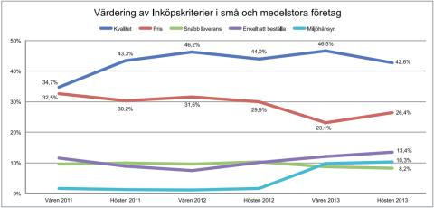 Vismas Affärsbarometer hösten 2013 - inköpskriterier