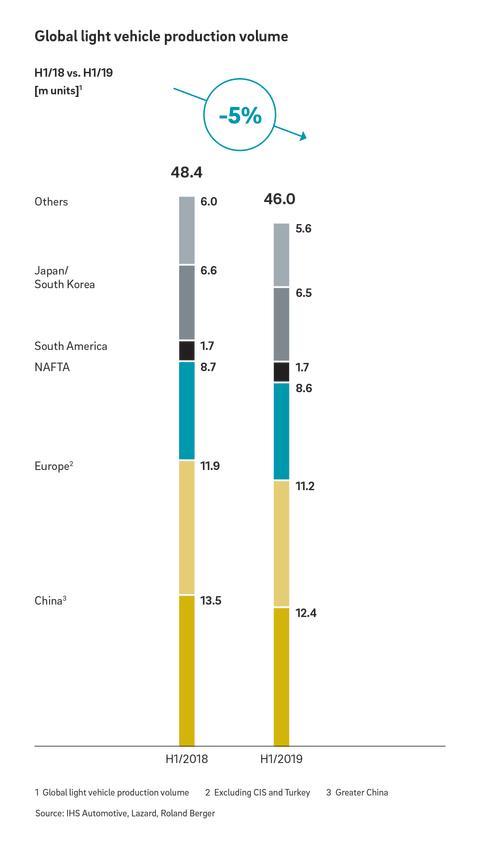 Global light vehicle production volume