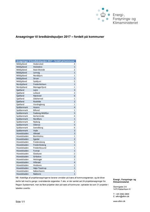Ansøgninger til bredbåndspuljen 2017 – fordelt på kommuner