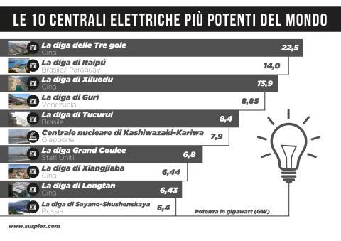 Le 10 centrali elettriche più potenti del mondo
