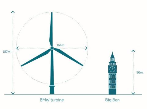 Store dimensjoner på vindturbinene