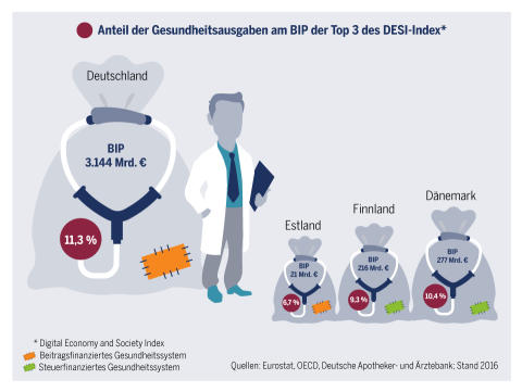 apoBank_BIP_Gesundheitsausgaben