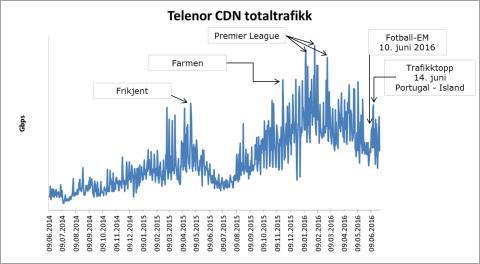 Telenor CDN totaltrafikk