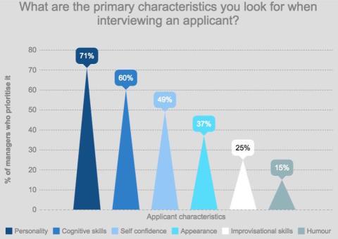 Graduateland Recruitment Survey 2016 - Job interviews