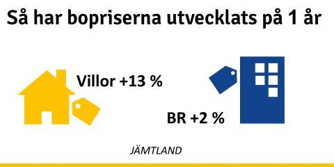 Stadig prisökning på bostäder i Jämtland