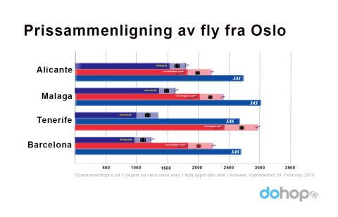 Prisundersøkelse på flybilletter fra Oslo til populære destinasjoner i påsken